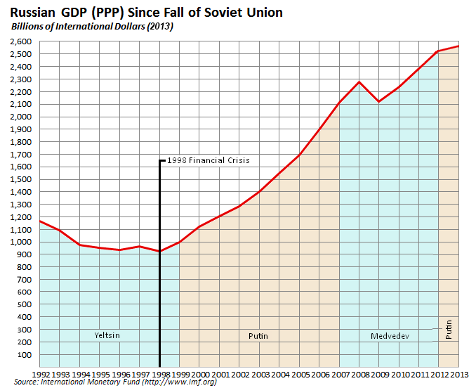 Slow Growth Long Term Reality For Russian Economy