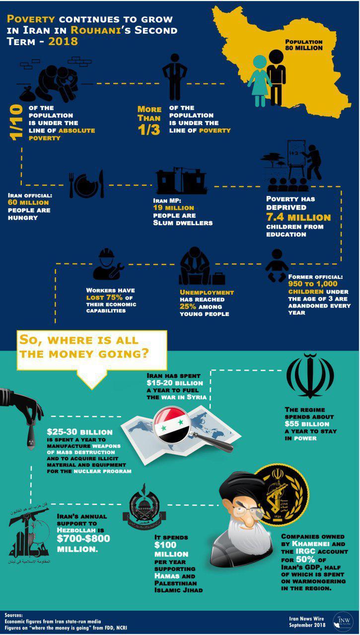 Hassan Rouhani's Economic Report Card