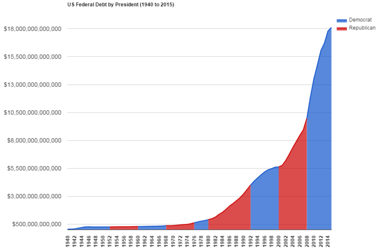 Schulden Der Usa