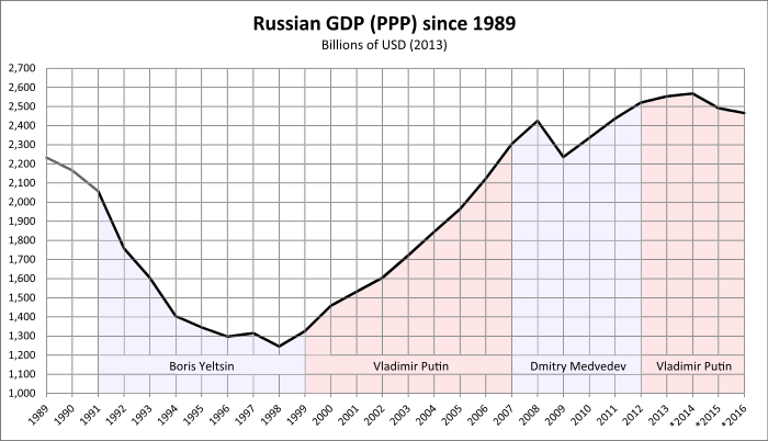 Russian Economy Grows At Fastest Pace In 6 Years, Most Likely Due To One-Offs Like World Cup