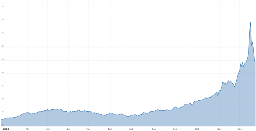 Russian Campaign To Replace USD Currency Reserves With Chinese Yuan Not Working Out So Well