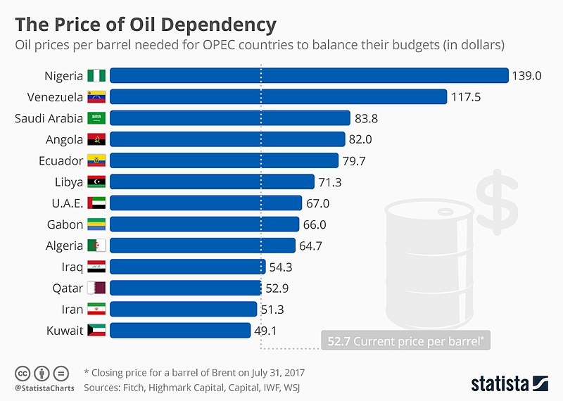 Russia Wants Natural Gas OPEC